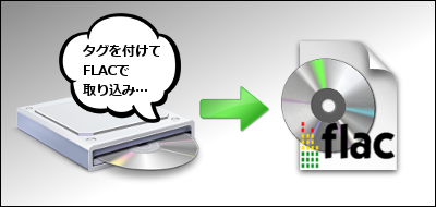 FLACで曲情報タグを付けてCDを取り込み